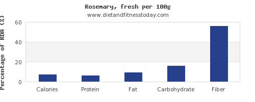 nutritional value and nutrition facts in rosemary per 100g