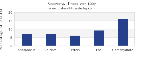 phosphorus and nutrition facts in rosemary per 100g