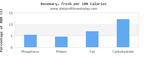 phosphorus and nutrition facts in rosemary per 100 calories