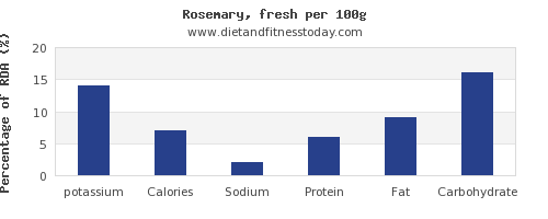 potassium and nutrition facts in rosemary per 100g