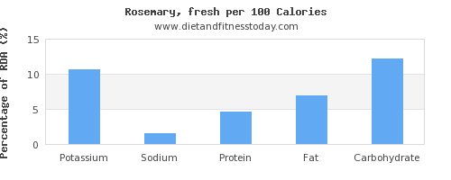 potassium and nutrition facts in rosemary per 100 calories