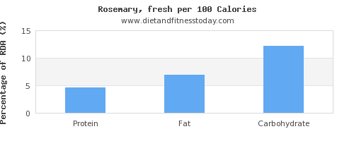 protein and nutrition facts in rosemary per 100 calories