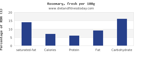 saturated fat and nutrition facts in rosemary per 100g