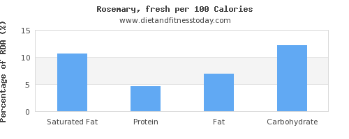 saturated fat and nutrition facts in rosemary per 100 calories
