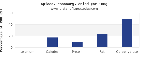 selenium and nutrition facts in rosemary per 100g