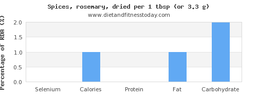 selenium and nutritional content in rosemary