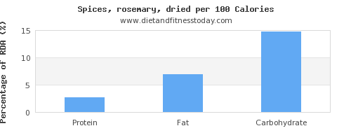 selenium and nutrition facts in rosemary per 100 calories