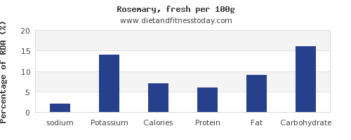sodium and nutrition facts in rosemary per 100g