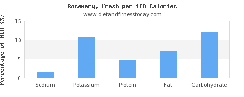 sodium and nutrition facts in rosemary per 100 calories