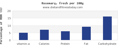 vitamin a and nutrition facts in rosemary per 100g