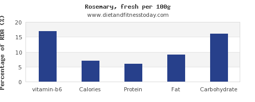 vitamin b6 and nutrition facts in rosemary per 100g
