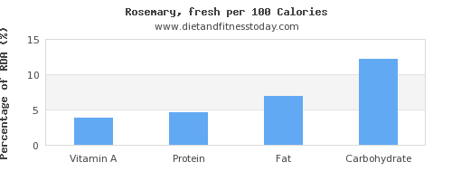 vitamin a and nutrition facts in rosemary per 100 calories
