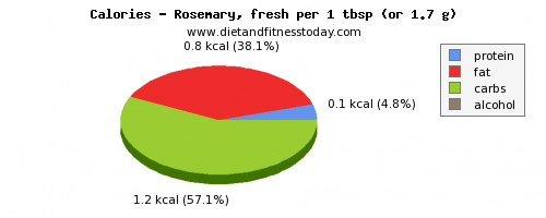 water, calories and nutritional content in rosemary
