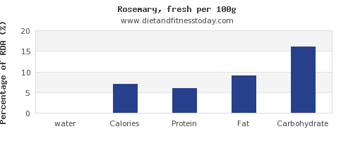 water and nutrition facts in rosemary per 100g