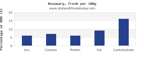 zinc and nutrition facts in rosemary per 100g