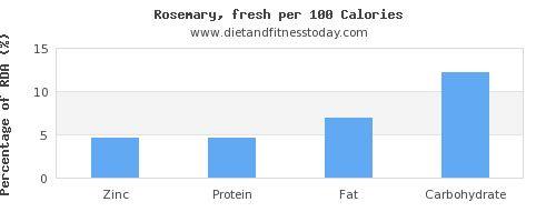 zinc and nutrition facts in rosemary per 100 calories