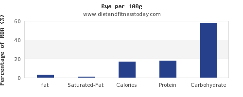 fat and nutrition facts in rye per 100g