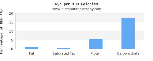 fat and nutrition facts in rye per 100 calories