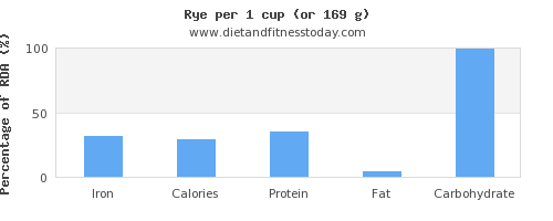 iron and nutritional content in rye