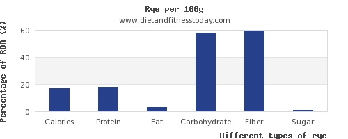 nutritional value and nutrition facts in rye per 100g