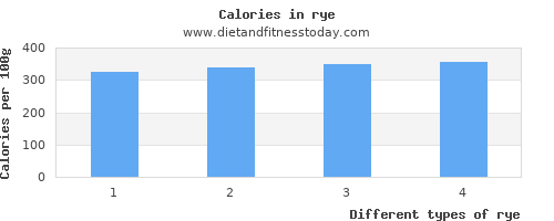 rye polyunsaturated fat per 100g