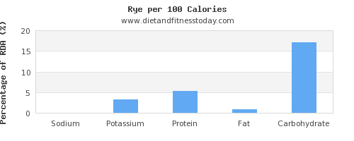 sodium and nutrition facts in rye per 100 calories