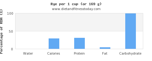 water and nutritional content in rye