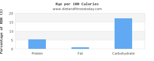 water and nutrition facts in rye per 100 calories