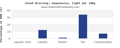 aspartic acid and nutrition facts in salad dressing per 100g