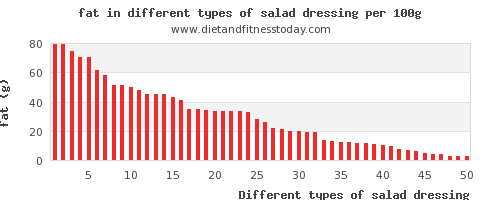 salad dressing fat per 100g