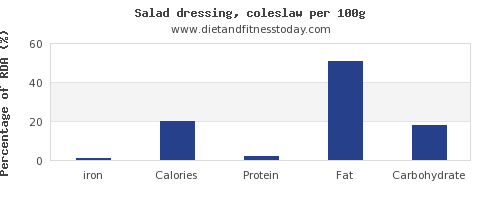 iron and nutrition facts in salad dressing per 100g