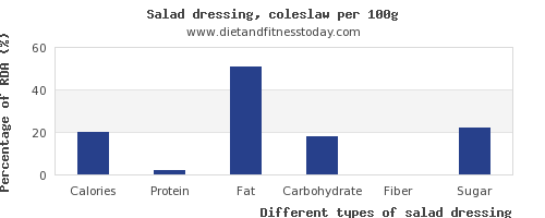 nutritional value and nutrition facts in salad dressing per 100g