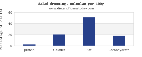 protein and nutrition facts in salad dressing per 100g