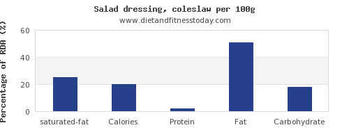 saturated fat and nutrition facts in salad dressing per 100g