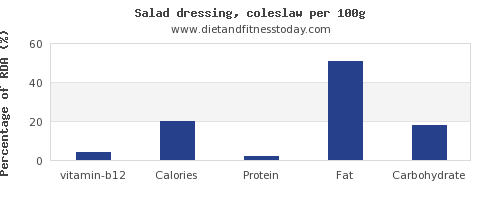vitamin b12 and nutrition facts in salad dressing per 100g