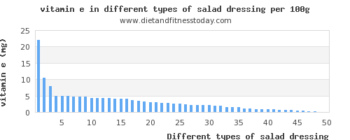 salad dressing vitamin e per 100g