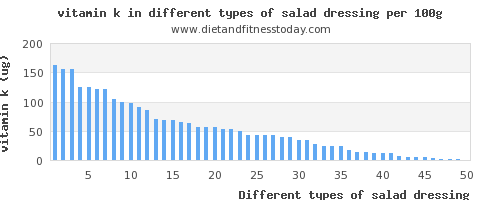 salad dressing vitamin k per 100g