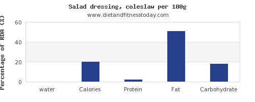 water and nutrition facts in salad dressing per 100g
