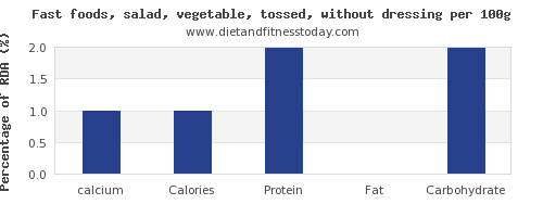 calcium and nutrition facts in salad per 100g