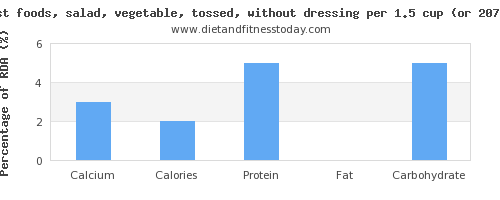 calcium and nutritional content in salad