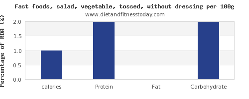 calories and nutrition facts in salad per 100g