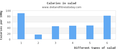 salad carbs per 100g