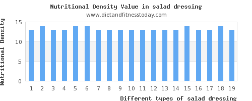 salad dressing aspartic acid per 100g