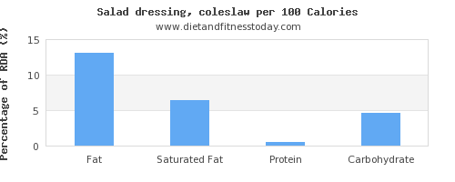 fat and nutrition facts in salad dressing per 100 calories