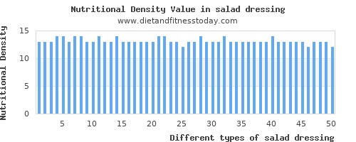 salad dressing iron per 100g