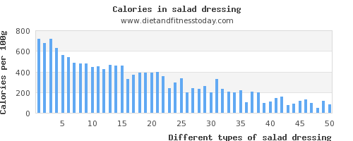 salad dressing polyunsaturated fat per 100g