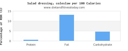 polyunsaturated fat and nutrition facts in salad dressing per 100 calories