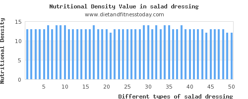 salad dressing protein per 100g