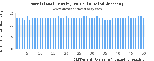 salad dressing sodium per 100g