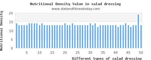 salad dressing vitamin a per 100g